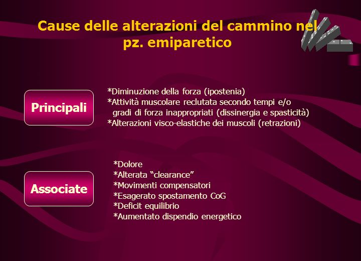 Cause delle alterazioni del cammino nel pz. emiparetico