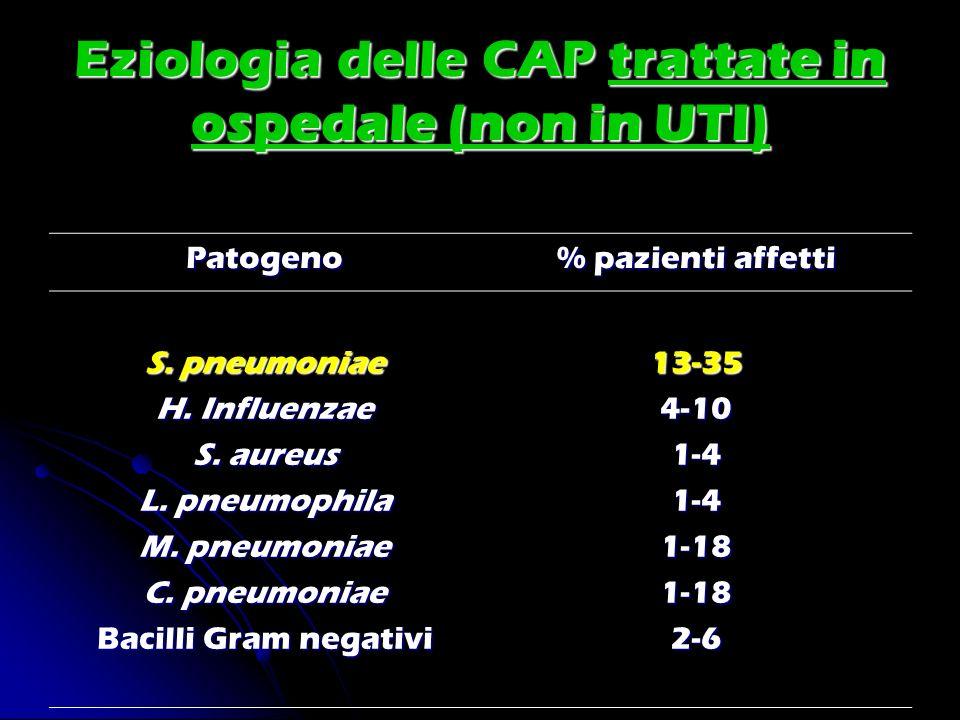 Eziologia delle CAP trattate in ospedale (non in UTI)