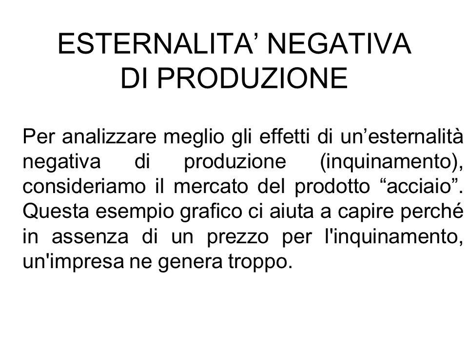 ESTERNALITA' NEGATIVA DI PRODUZIONE