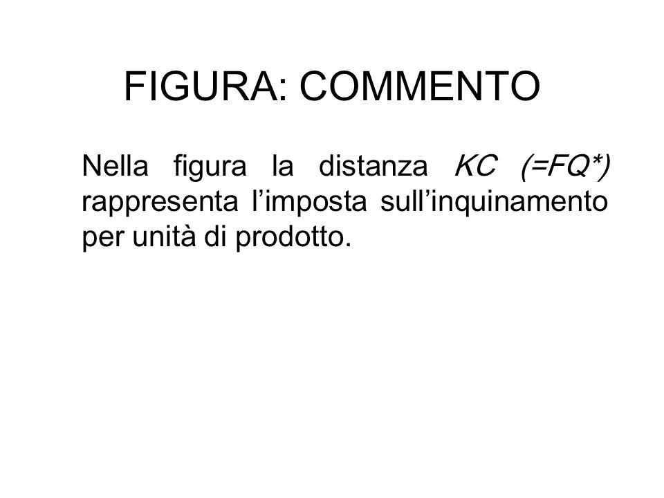 FIGURA: COMMENTO Nella figura la distanza KC (=FQ*) rappresenta l'imposta sull'inquinamento per unità di prodotto.