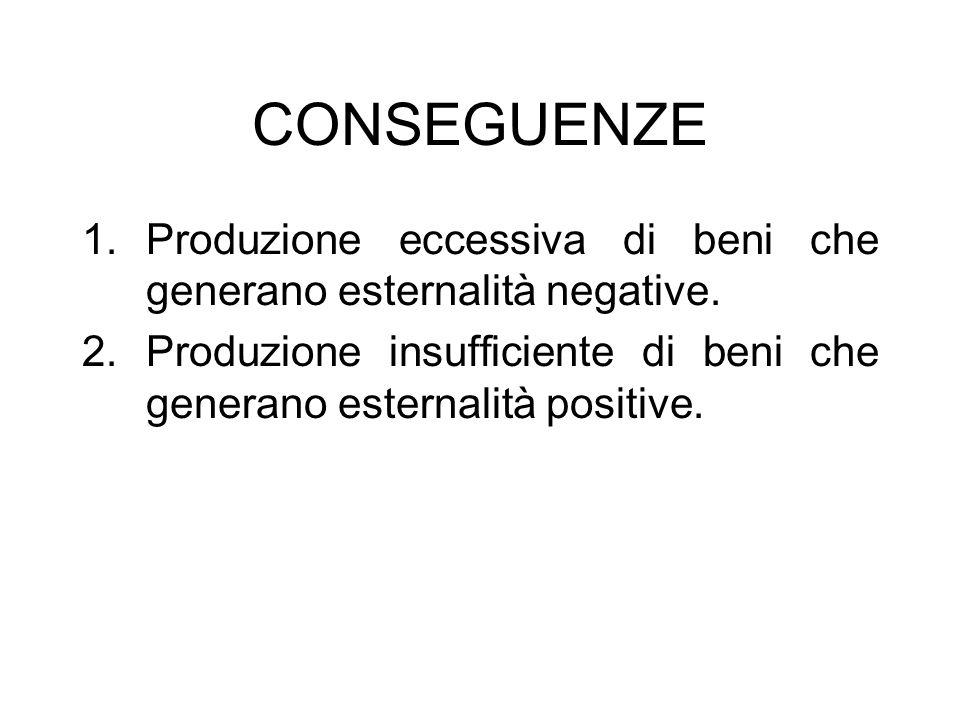 CONSEGUENZE Produzione eccessiva di beni che generano esternalità negative.