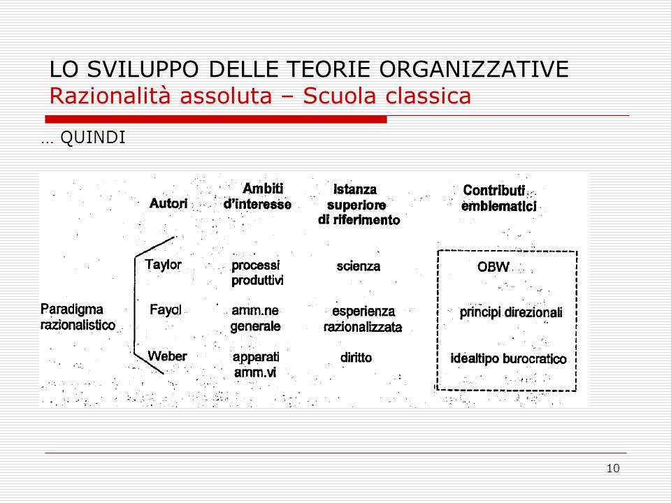 LO SVILUPPO DELLE TEORIE ORGANIZZATIVE Razionalità assoluta – Scuola classica
