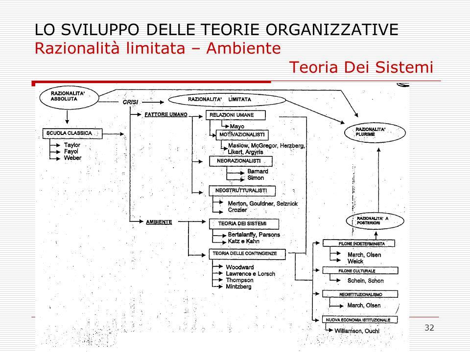 LO SVILUPPO DELLE TEORIE ORGANIZZATIVE Razionalità limitata – Ambiente Teoria Dei Sistemi