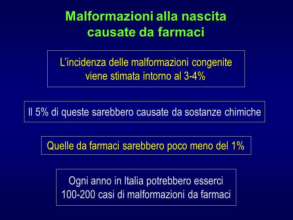 Malformazioni alla nascita causate da farmaci