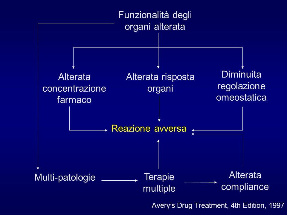 Funzionalità degli organi alterata