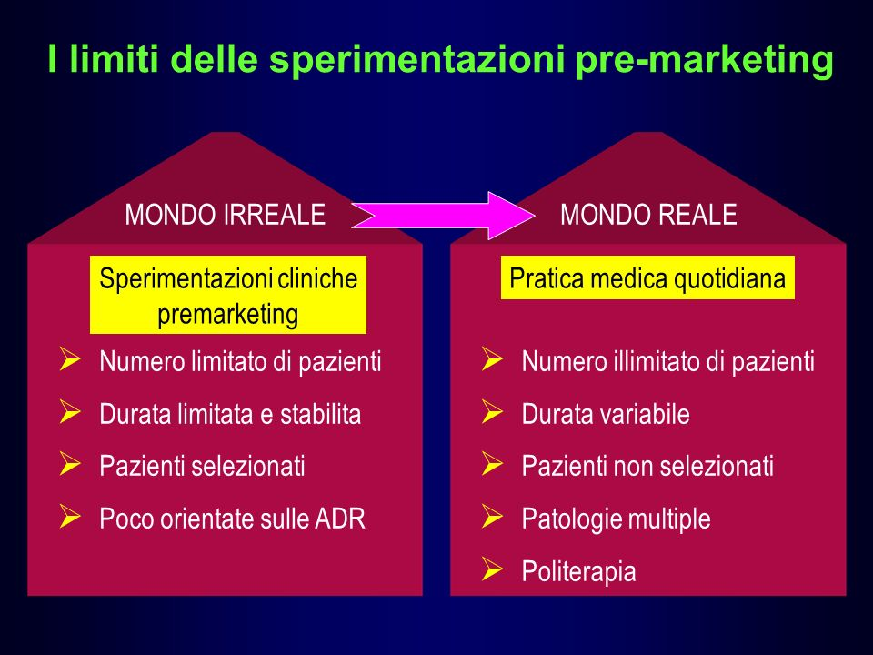 I limiti delle sperimentazioni pre-marketing