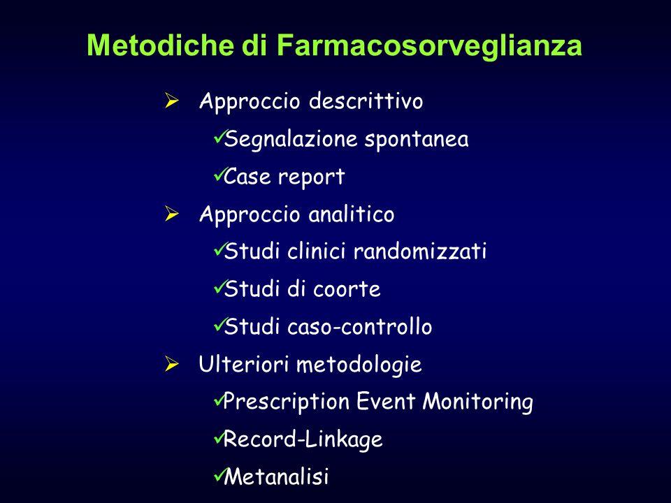 Metodiche di Farmacosorveglianza