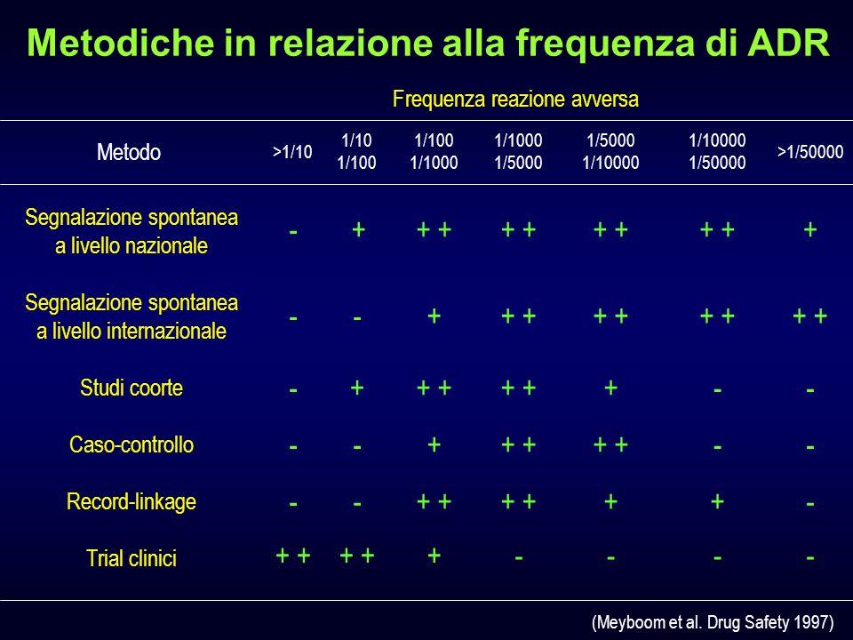 Metodiche in relazione alla frequenza di ADR