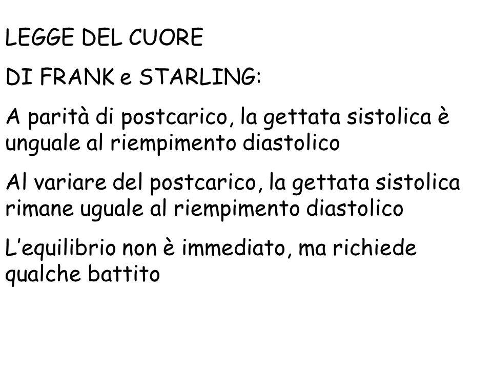 LEGGE DEL CUORE DI FRANK e STARLING: A parità di postcarico, la gettata sistolica è unguale al riempimento diastolico.