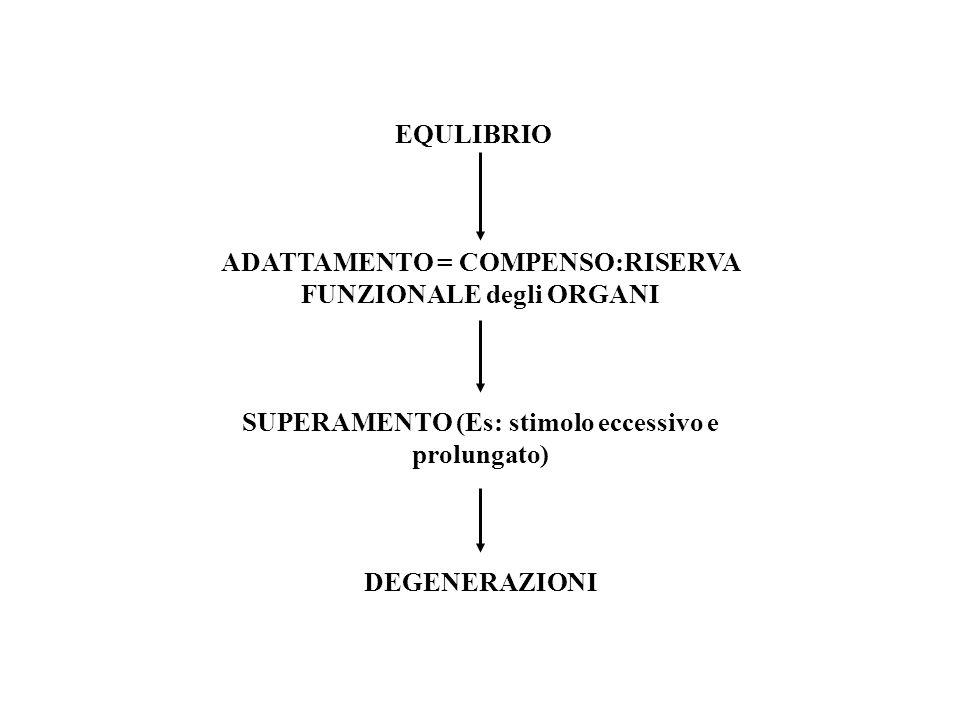 ADATTAMENTO = COMPENSO:RISERVA FUNZIONALE degli ORGANI
