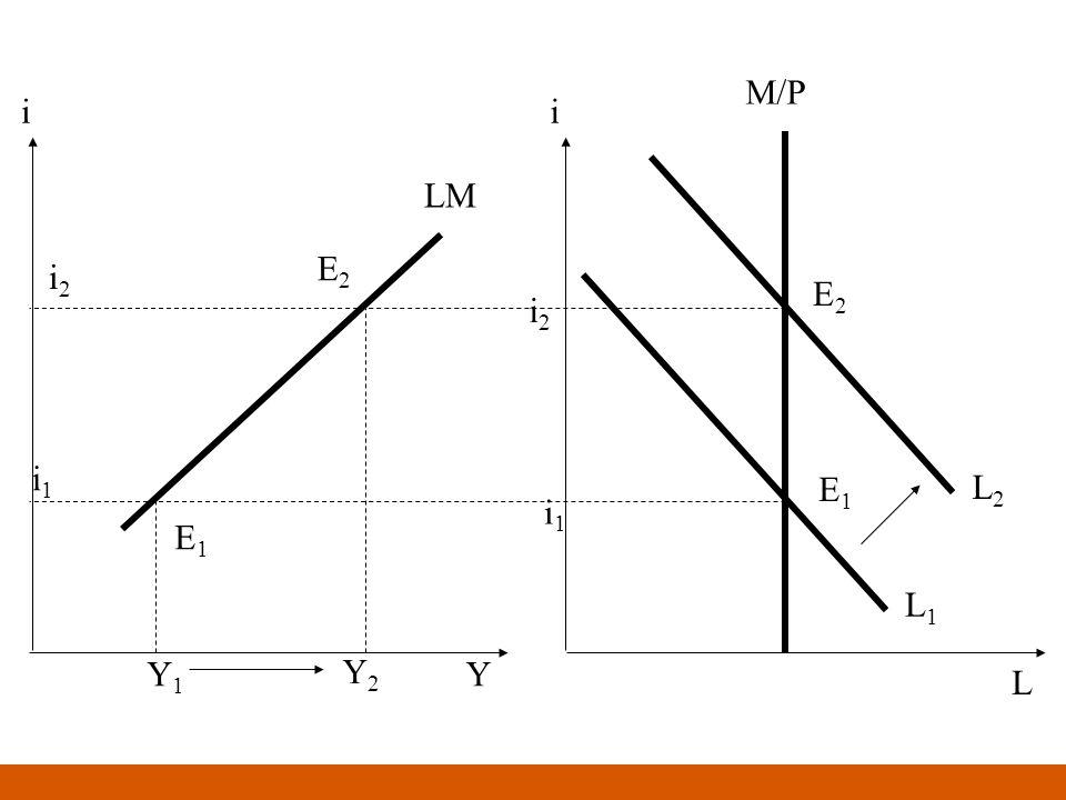 M/P i i LM E2 i2 E2 i2 i1 E1 L2 i1 E1 L1 Y1 Y2 Y L