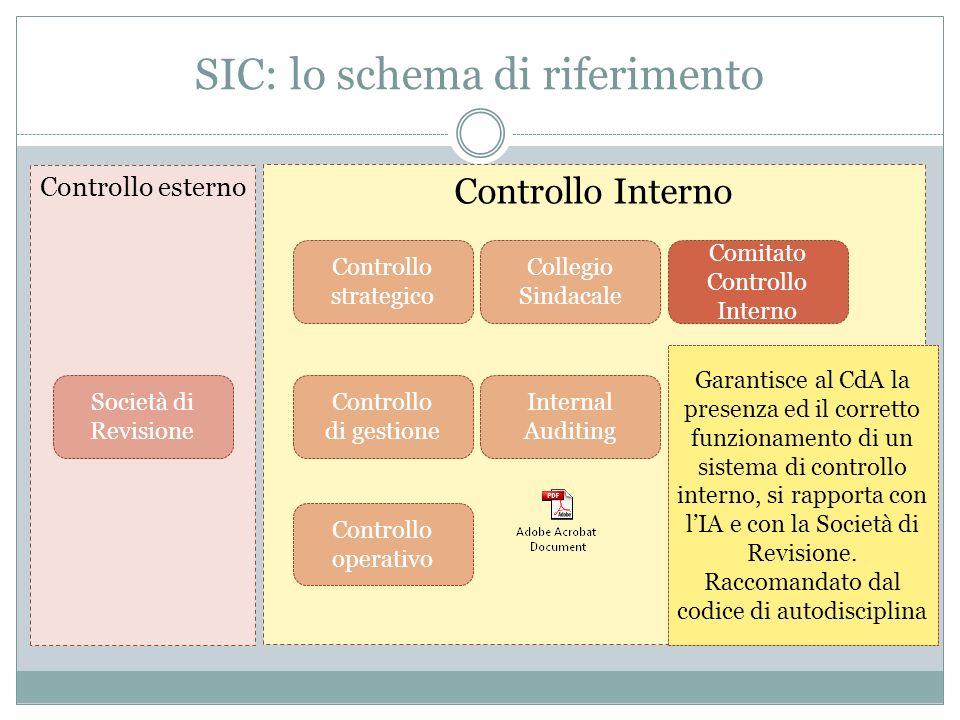 SIC: lo schema di riferimento