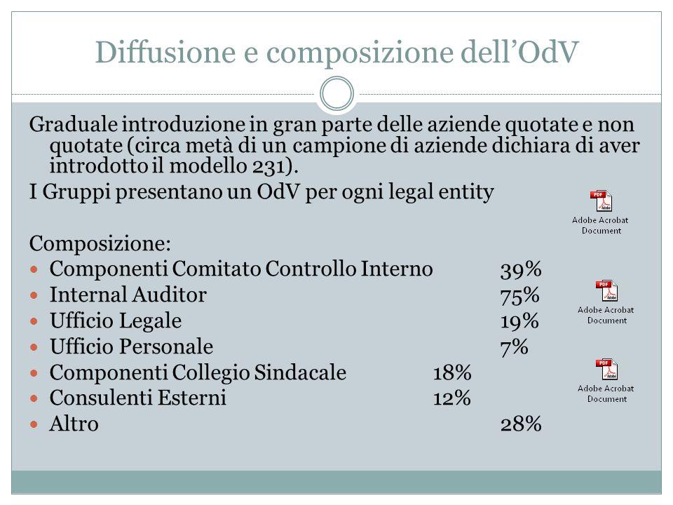 Diffusione e composizione dell'OdV
