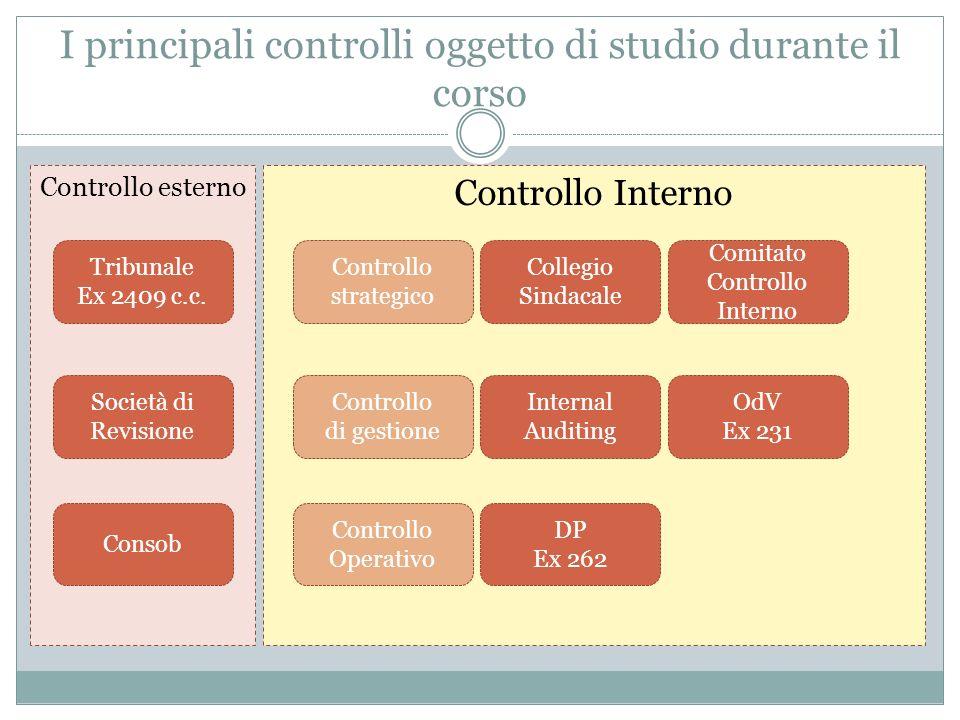 I principali controlli oggetto di studio durante il corso