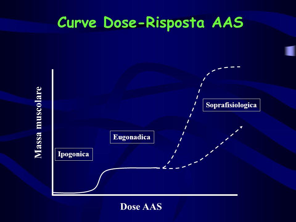 Curve Dose-Risposta AAS