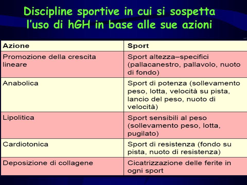Discipline sportive in cui si sospetta l'uso di hGH in base alle sue azioni