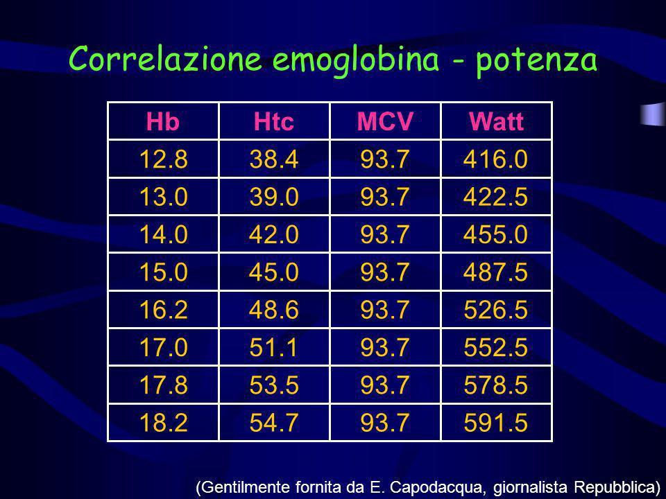 Correlazione emoglobina - potenza
