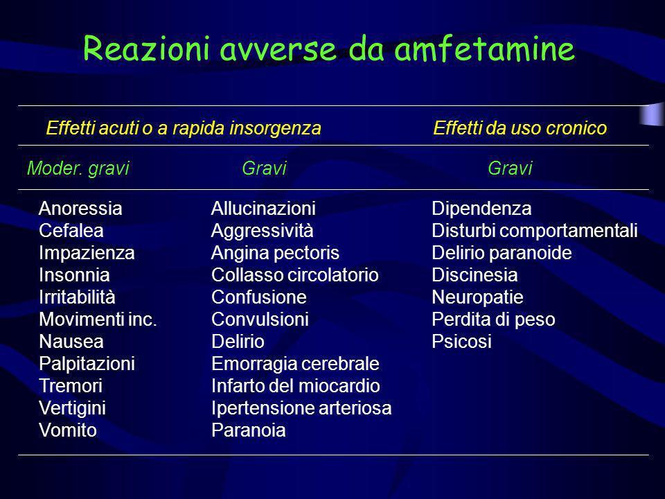 Reazioni avverse da amfetamine