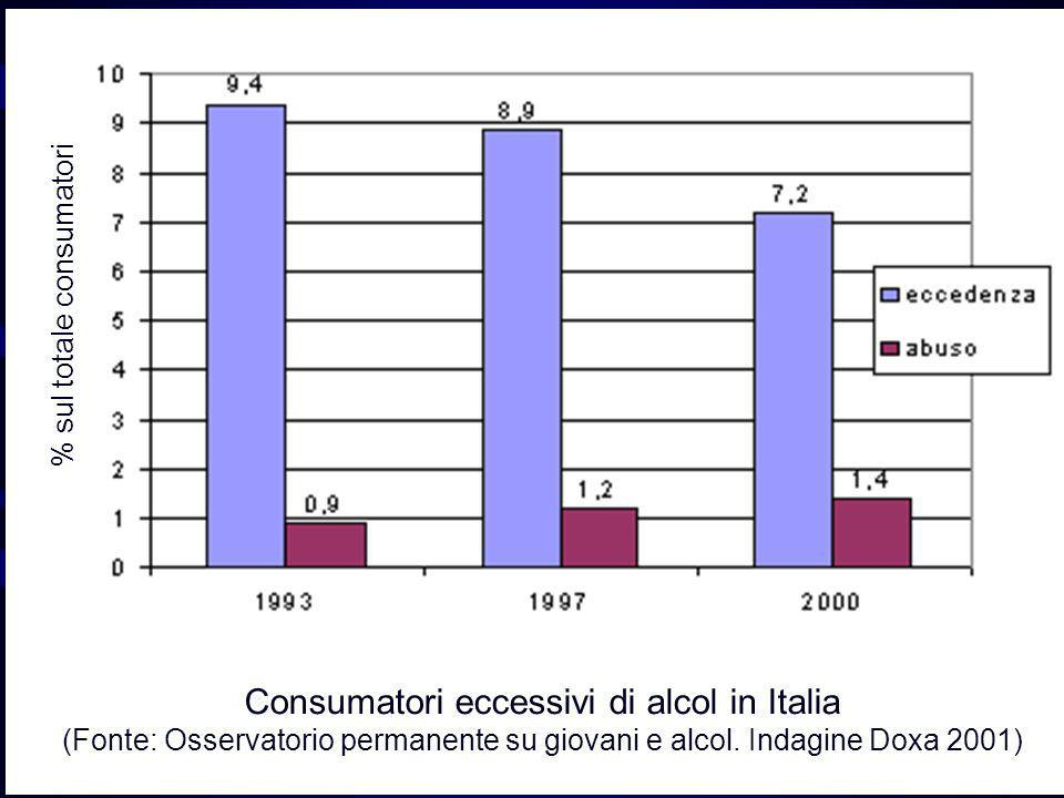 Consumatori eccessivi di alcol in Italia (Fonte: Osservatorio permanente su giovani e alcol. Indagine Doxa 2001)