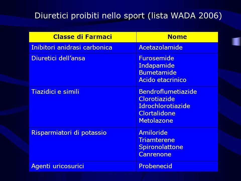 Diuretici proibiti nello sport (lista WADA 2006)