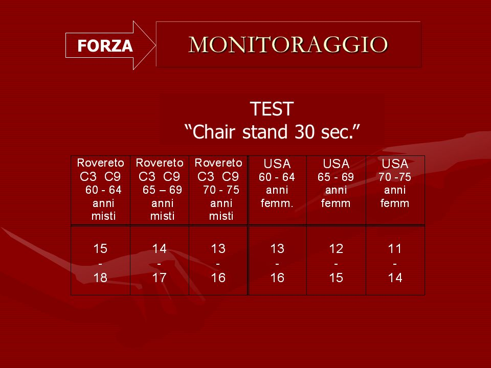 FORZA MONITORAGGIO TEST Chair stand 30 sec.