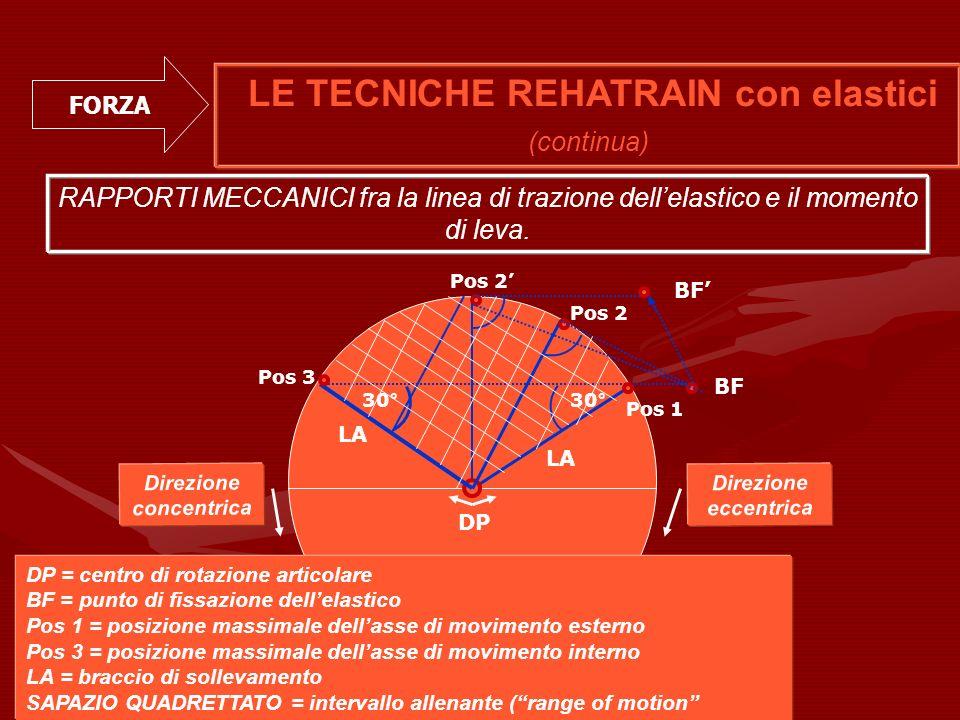 Direzione concentrica