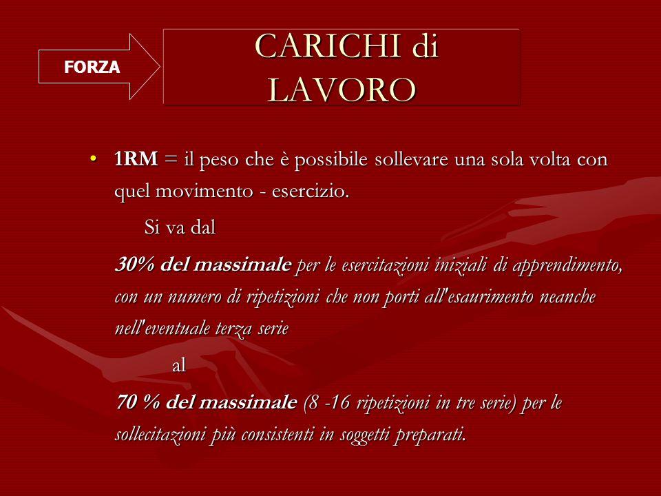FORZA CARICHI di LAVORO. 1RM = il peso che è possibile sollevare una sola volta con quel movimento - esercizio.