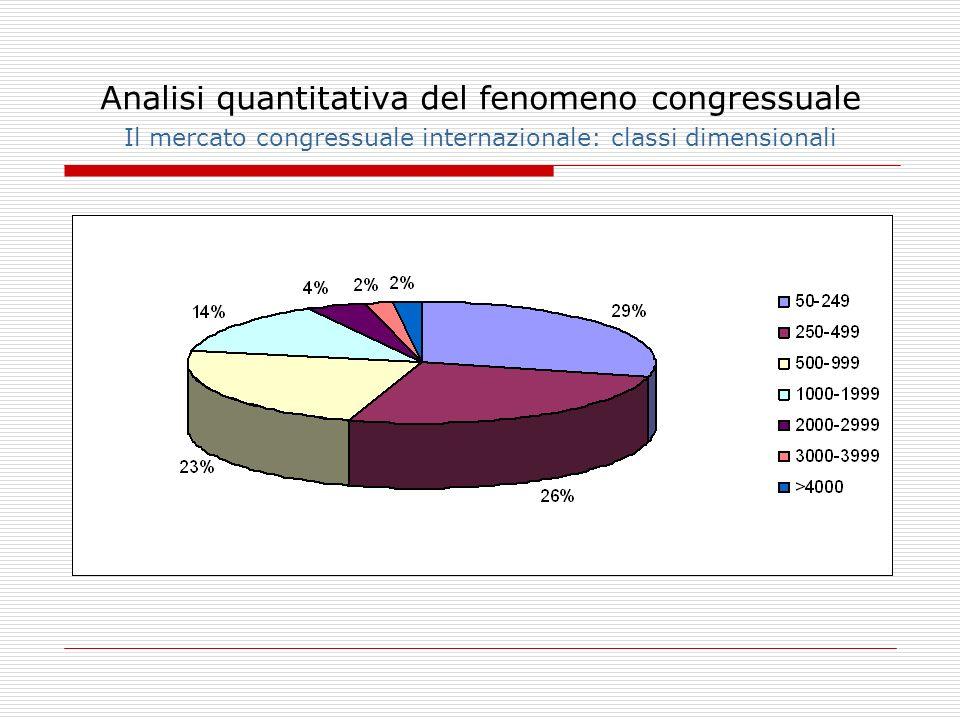 Analisi quantitativa del fenomeno congressuale Il mercato congressuale internazionale: classi dimensionali