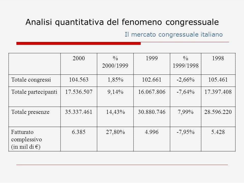 Analisi quantitativa del fenomeno congressuale Il mercato congressuale italiano