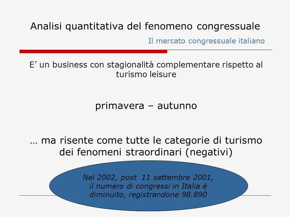 il numero di congressi in Italia è diminuito, registrandone 98.890