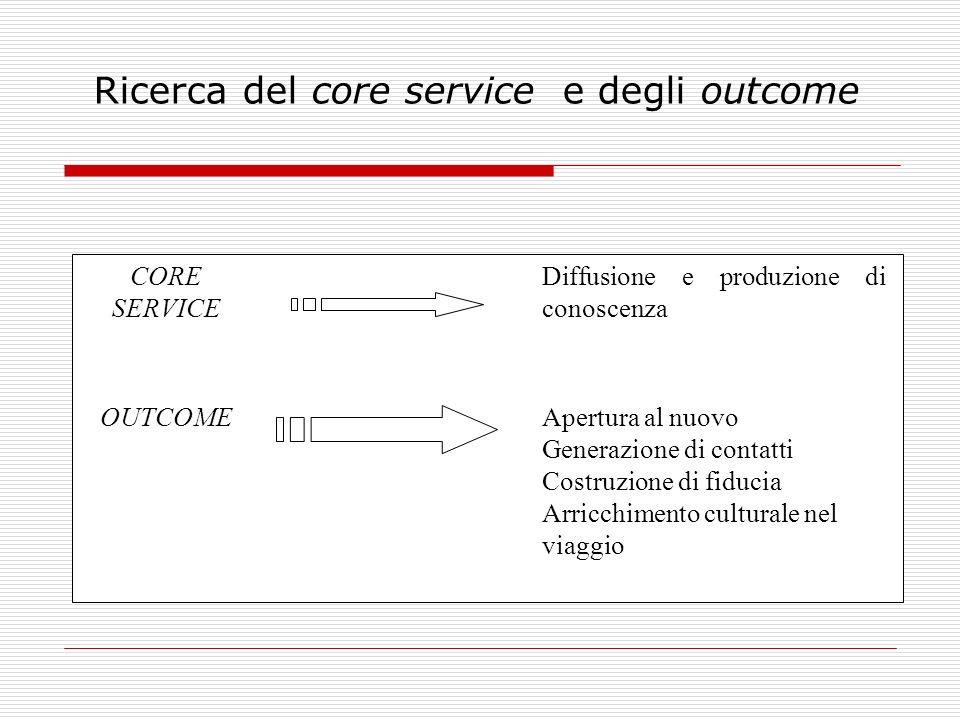 Ricerca del core service e degli outcome