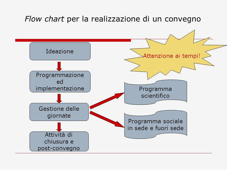 Flow chart per la realizzazione di un convegno
