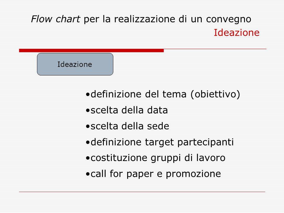 Flow chart per la realizzazione di un convegno Ideazione