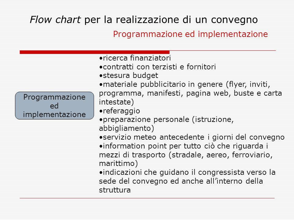 Programmazione ed implementazione