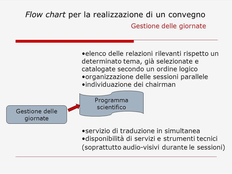 Flow chart per la realizzazione di un convegno Gestione delle giornate