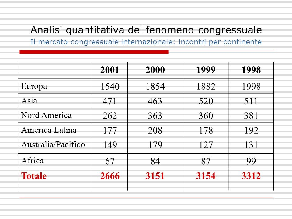 Analisi quantitativa del fenomeno congressuale Il mercato congressuale internazionale: incontri per continente