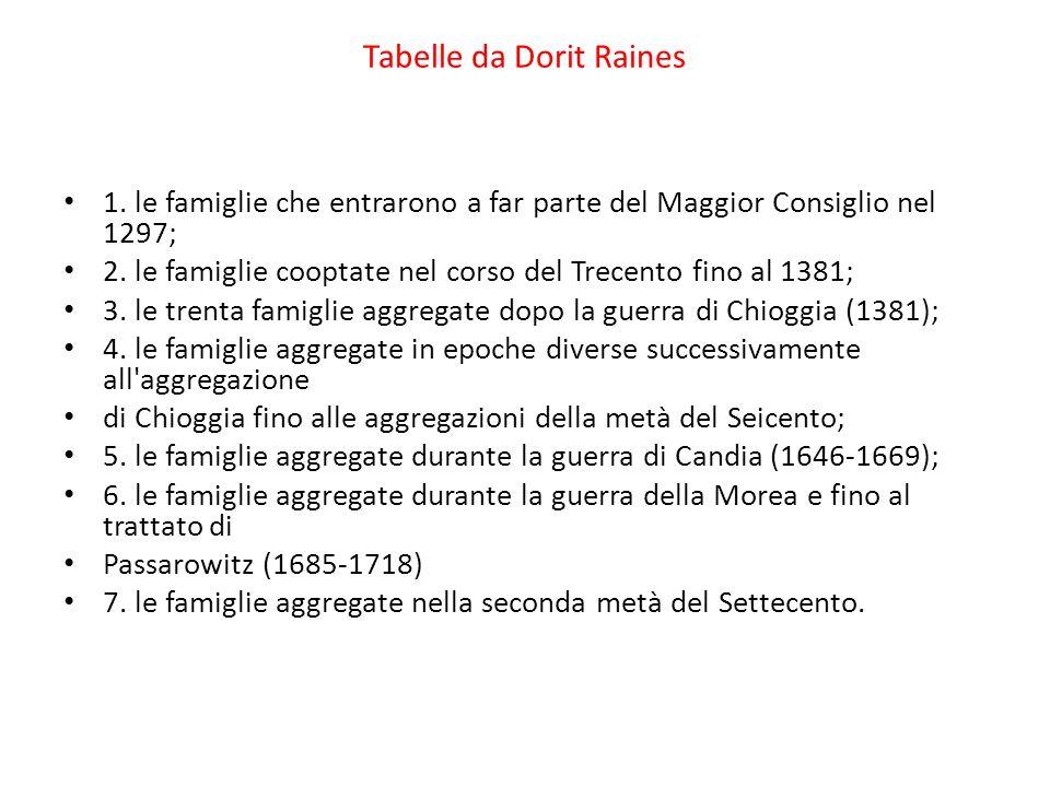 Tabelle da Dorit Raines