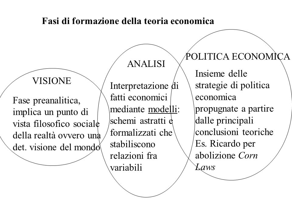 Fasi di formazione della teoria economica