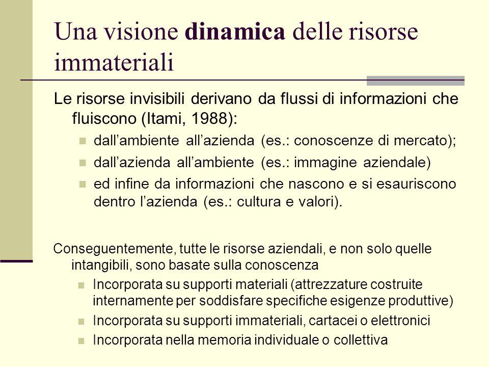 Una visione dinamica delle risorse immateriali