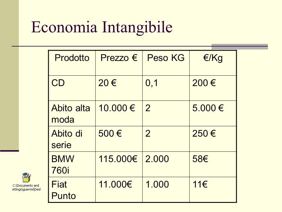 Economia Intangibile Prodotto Prezzo € Peso KG €/Kg CD 20 € 0,1 200 €
