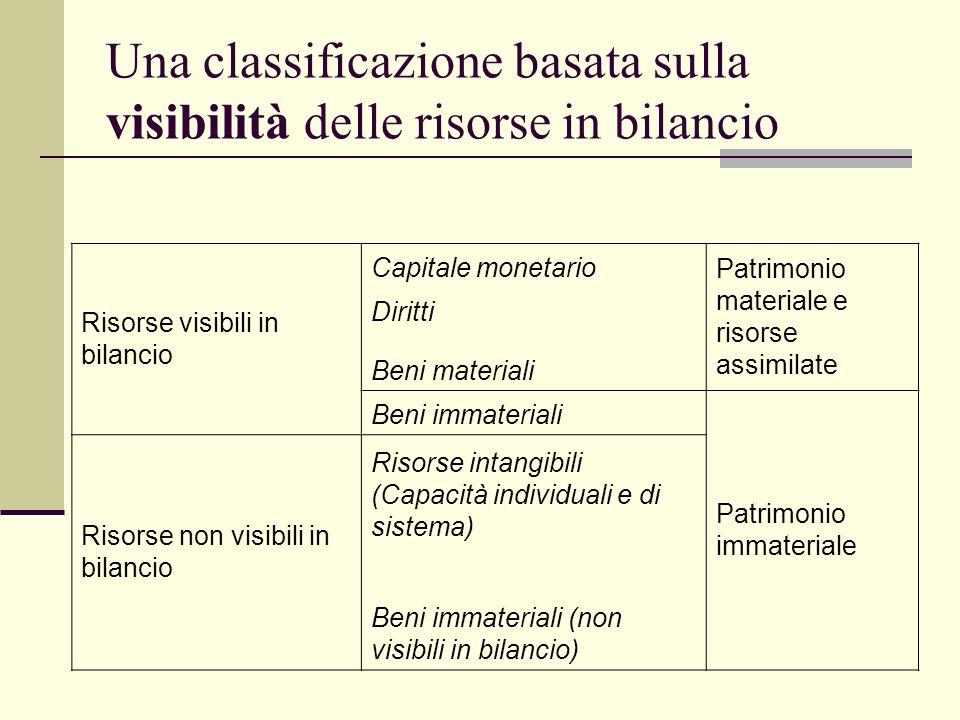 Una classificazione basata sulla visibilità delle risorse in bilancio