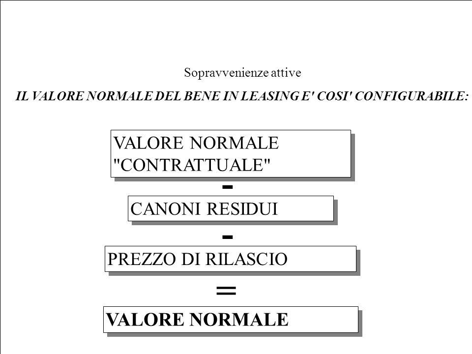 IL VALORE NORMALE DEL BENE IN LEASING E COSI CONFIGURABILE: