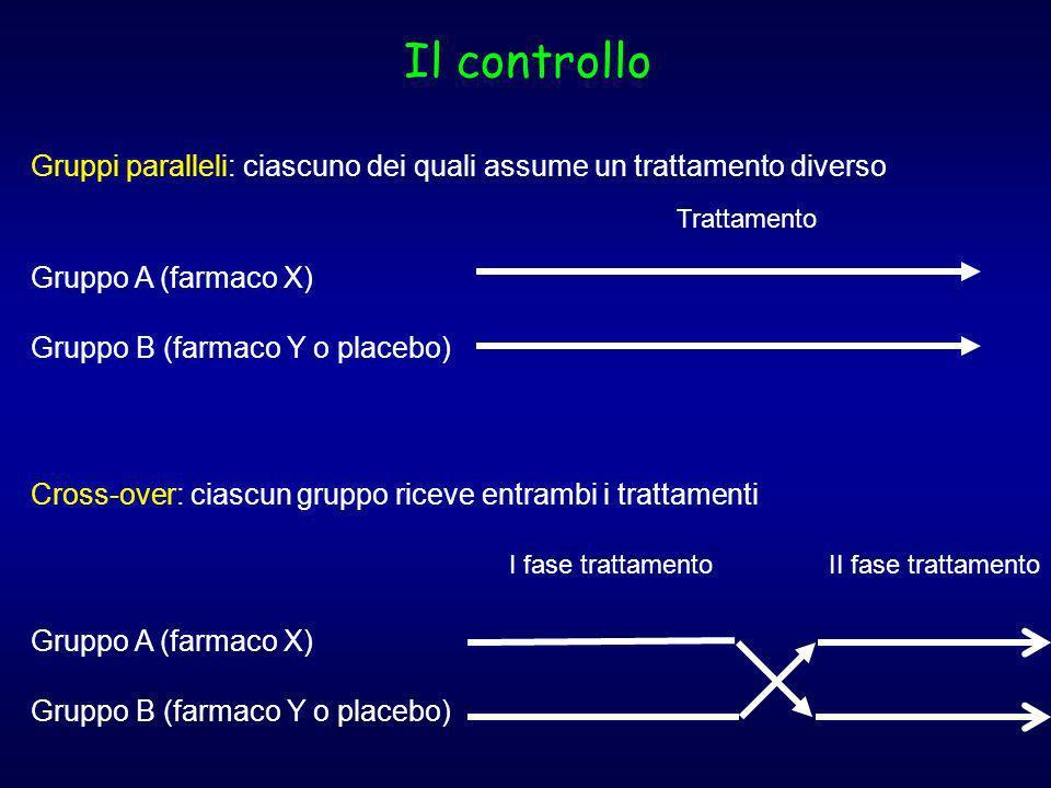 Il controlloGruppi paralleli: ciascuno dei quali assume un trattamento diverso. Gruppo A (farmaco X)