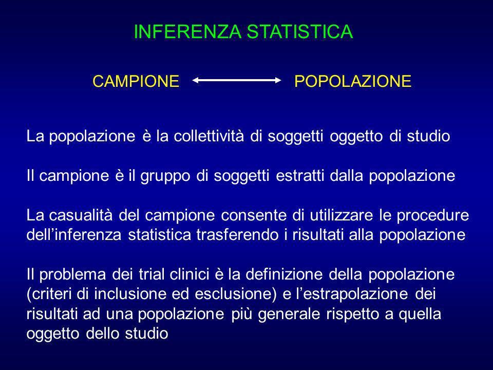 INFERENZA STATISTICA CAMPIONE POPOLAZIONE