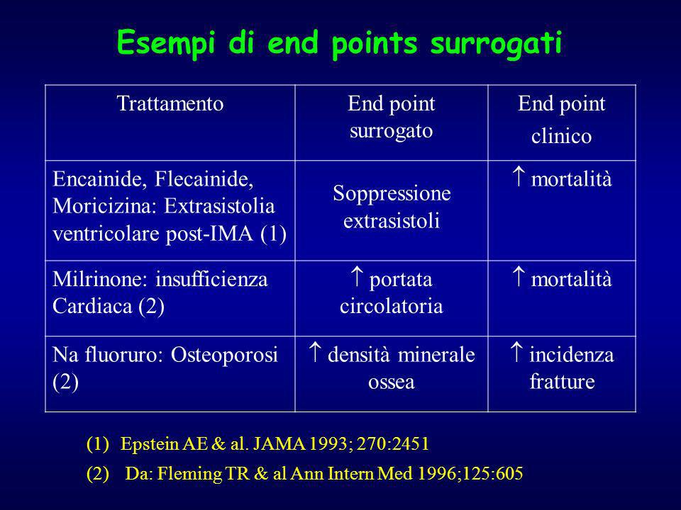 Esempi di end points surrogati