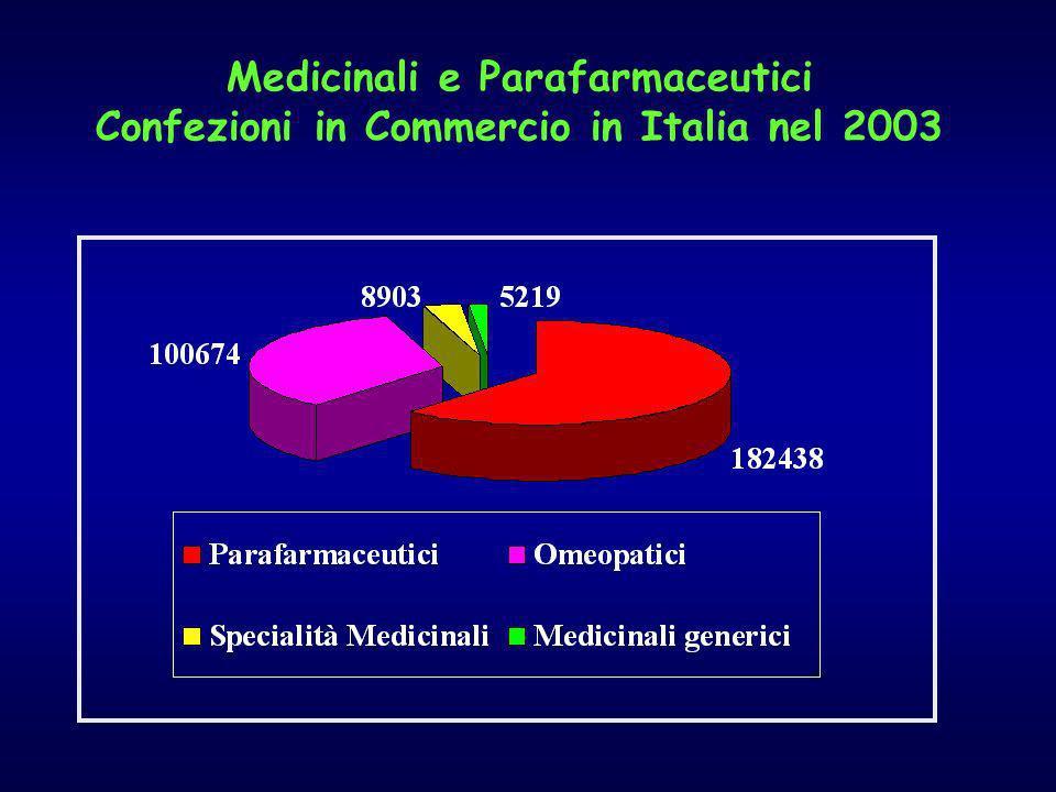 Medicinali e Parafarmaceutici