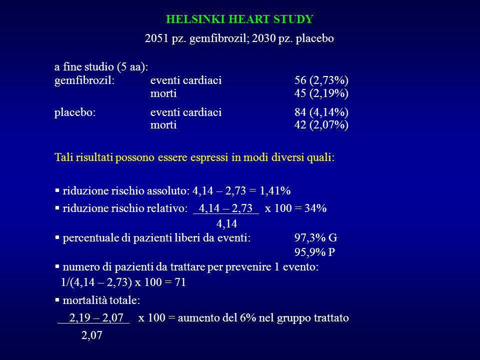 2051 pz. gemfibrozil; 2030 pz. placebo