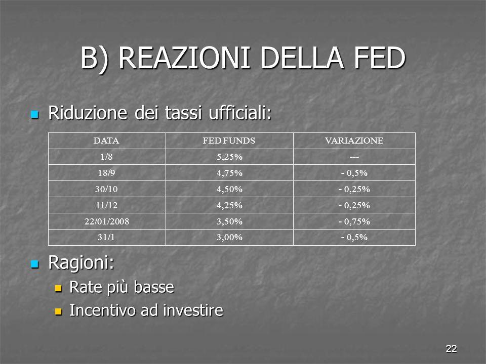 B) REAZIONI DELLA FED Riduzione dei tassi ufficiali: Ragioni: