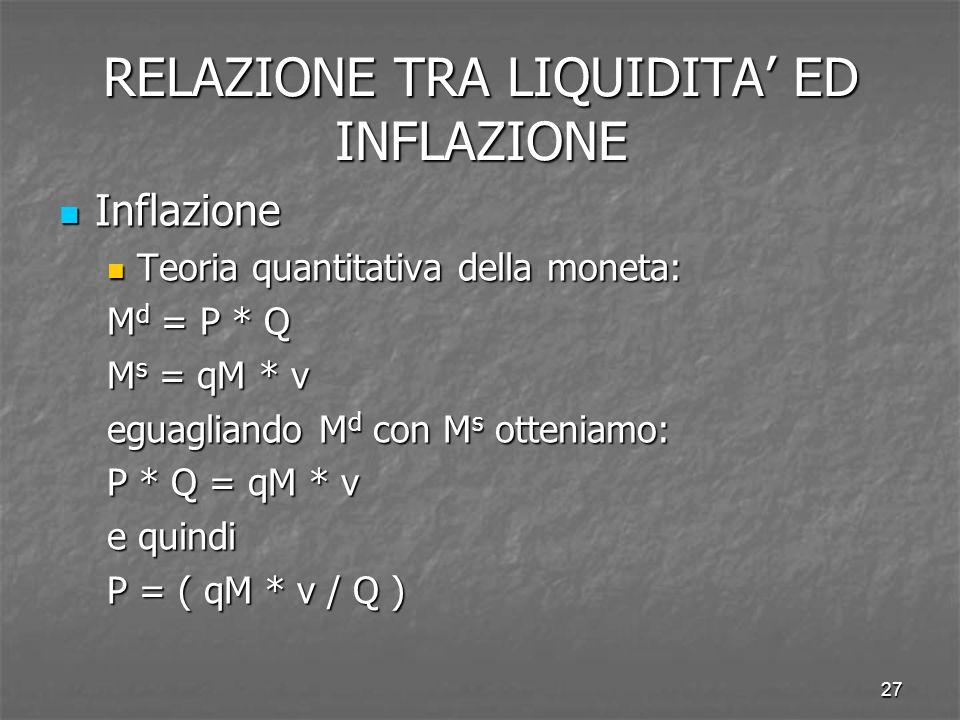 RELAZIONE TRA LIQUIDITA' ED INFLAZIONE