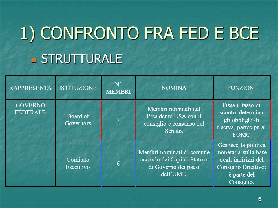 1) CONFRONTO FRA FED E BCE